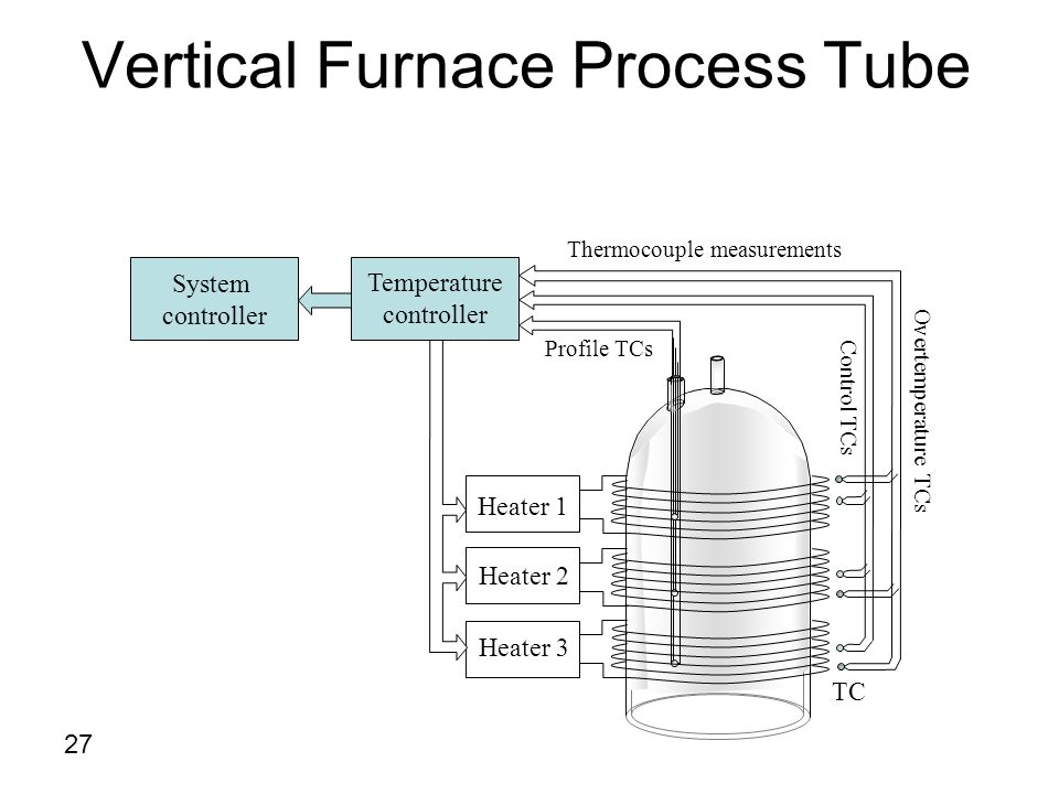 Vertical Furnace Process Tube