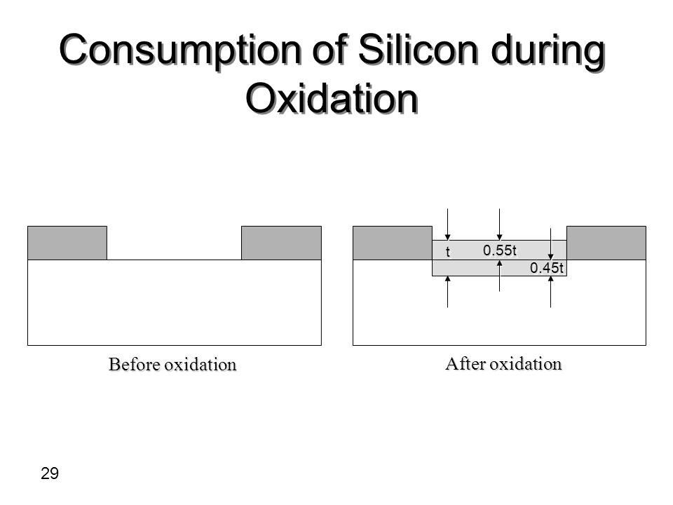 Consumption of Silicon during Oxidation
