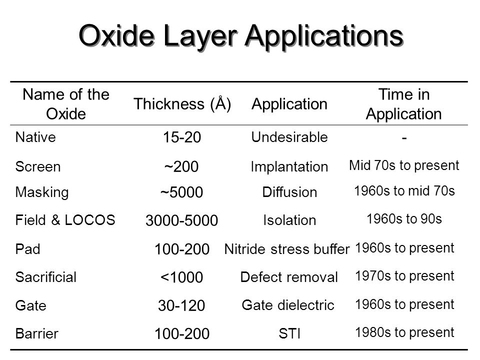 Oxide Layer Applications