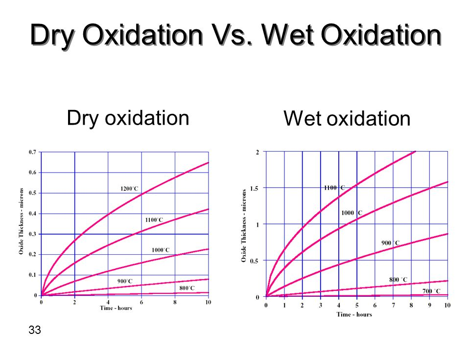 Dry Oxidation Vs. Wet Oxidation