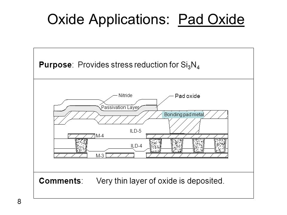 Oxide Applications: Pad Oxide