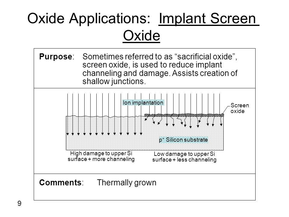 Oxide Applications: Implant Screen Oxide