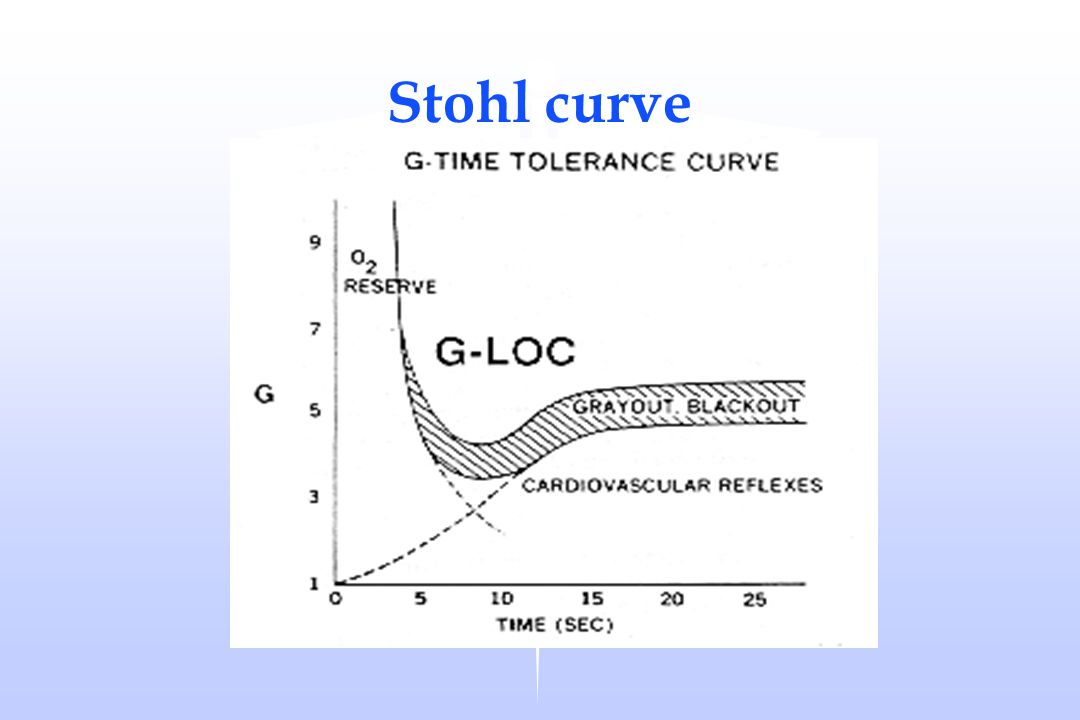 Stohl curve