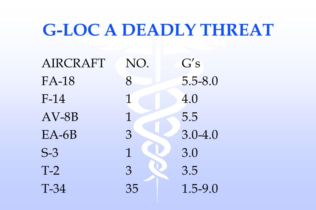G-LOC A DEADLY THREAT AIRCRAFT NO. G's FA-18 8 5.5-8.0 F-14 1 4.0