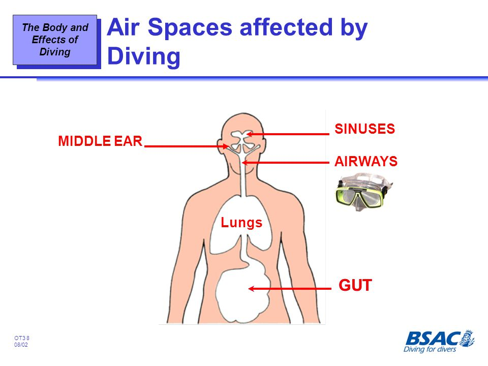 Air Spaces affected by Diving