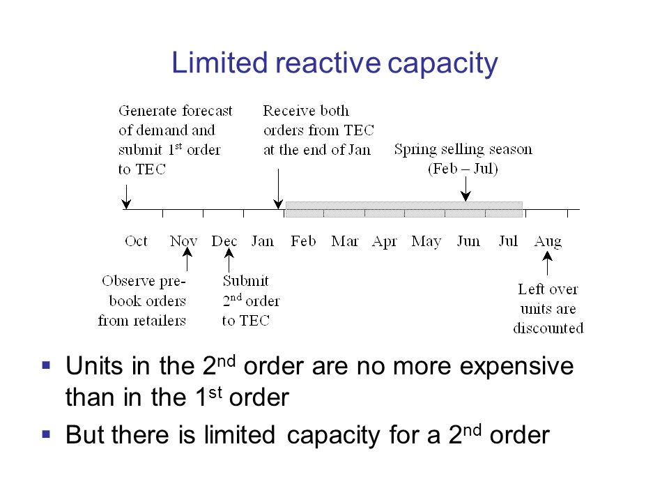 Limited reactive capacity