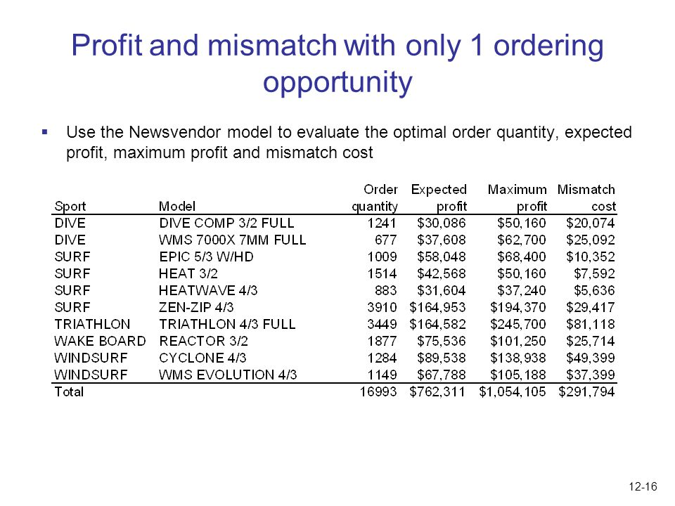 Profit and mismatch with only 1 ordering opportunity