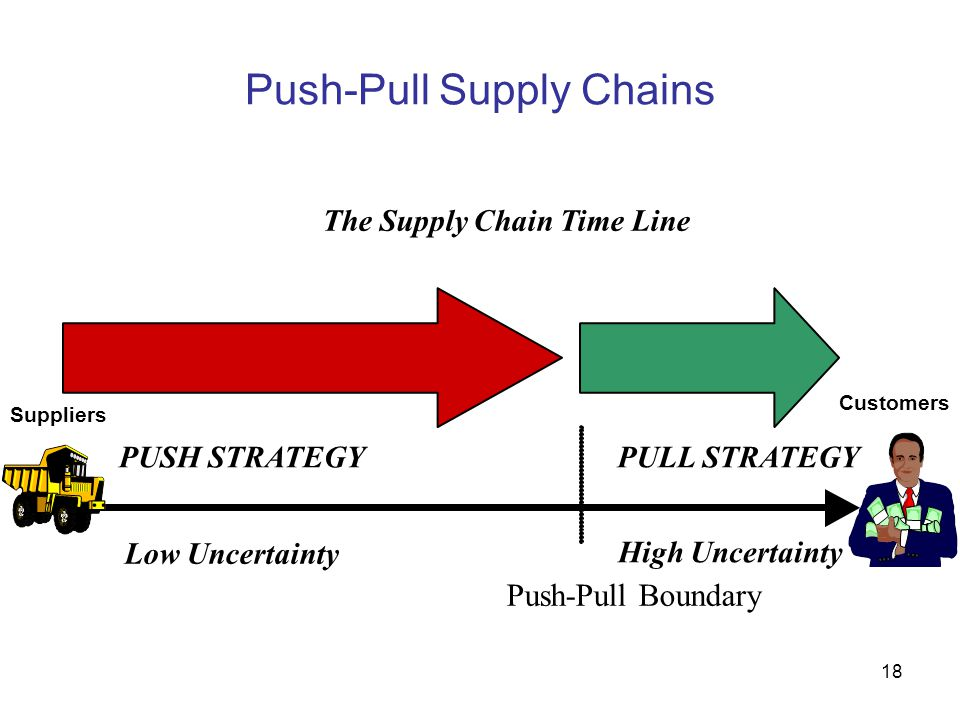 Push-Pull Supply Chains