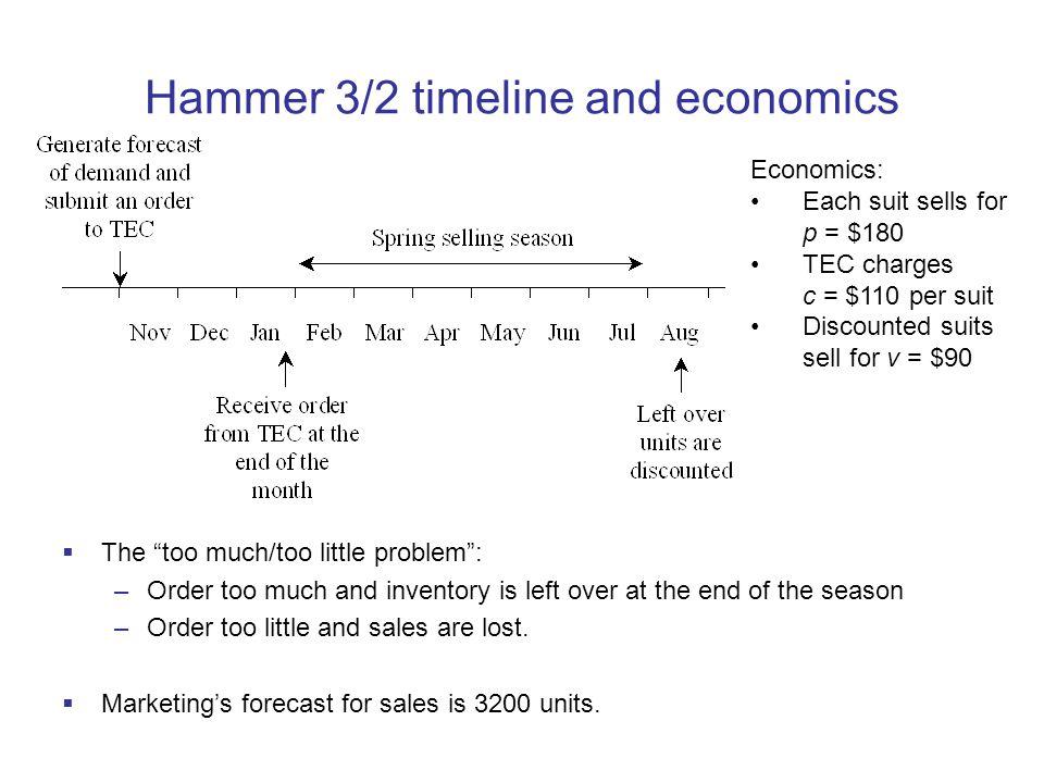 Hammer 3/2 timeline and economics