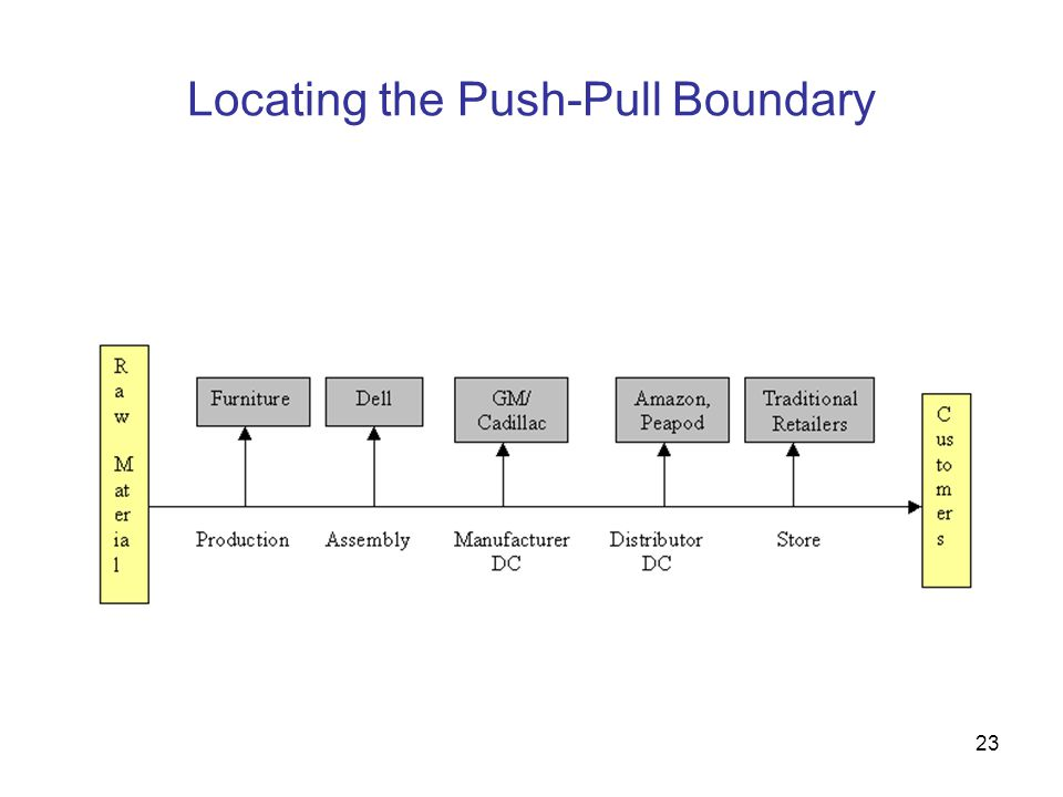 Locating the Push-Pull Boundary