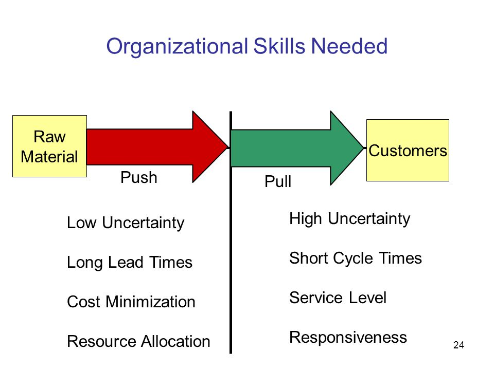 Organizational Skills Needed