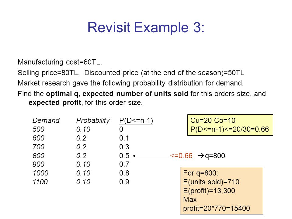 Revisit Example 3: Manufacturing cost=60TL,