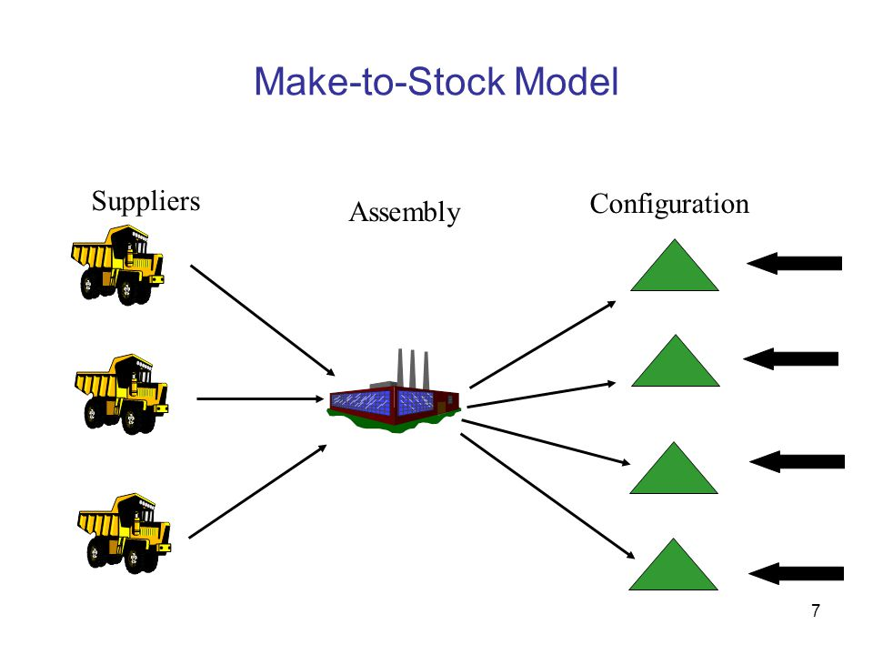 Make-to-Stock Model Suppliers Configuration Assembly