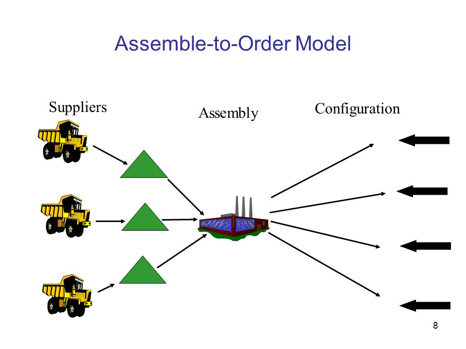 Assemble-to-Order Model