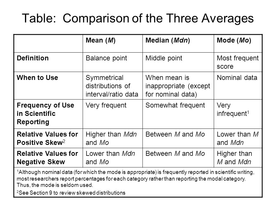 Table: Comparison of the Three Averages