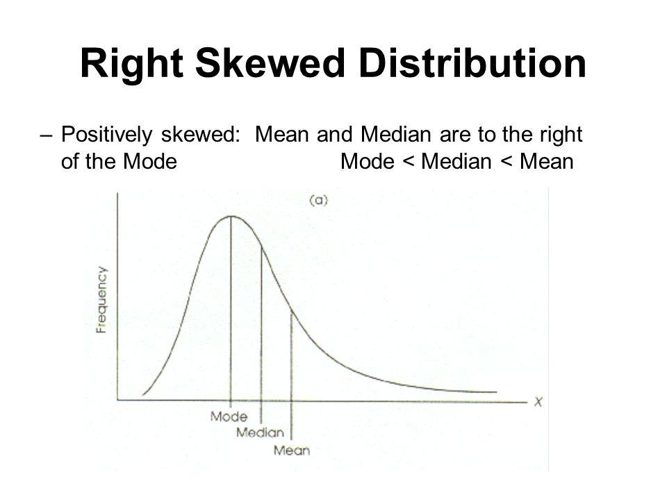 Right Skewed Distribution