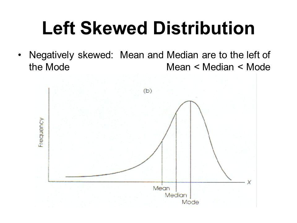 Left Skewed Distribution