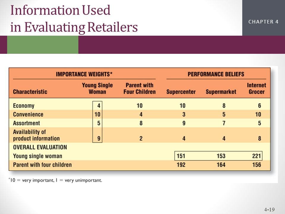 Information Used in Evaluating Retailers