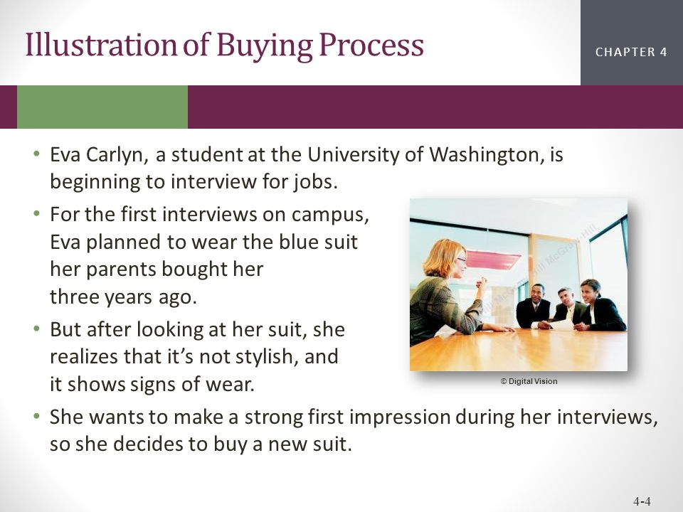 Illustration of Buying Process