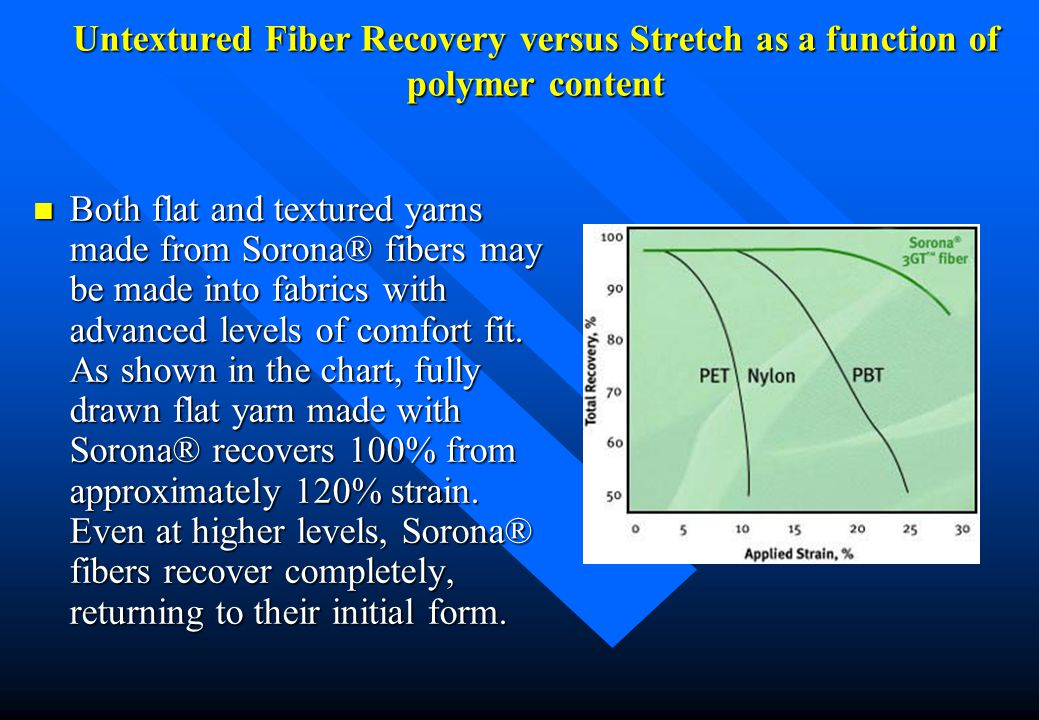 Untextured Fiber Recovery versus Stretch as a function of polymer content