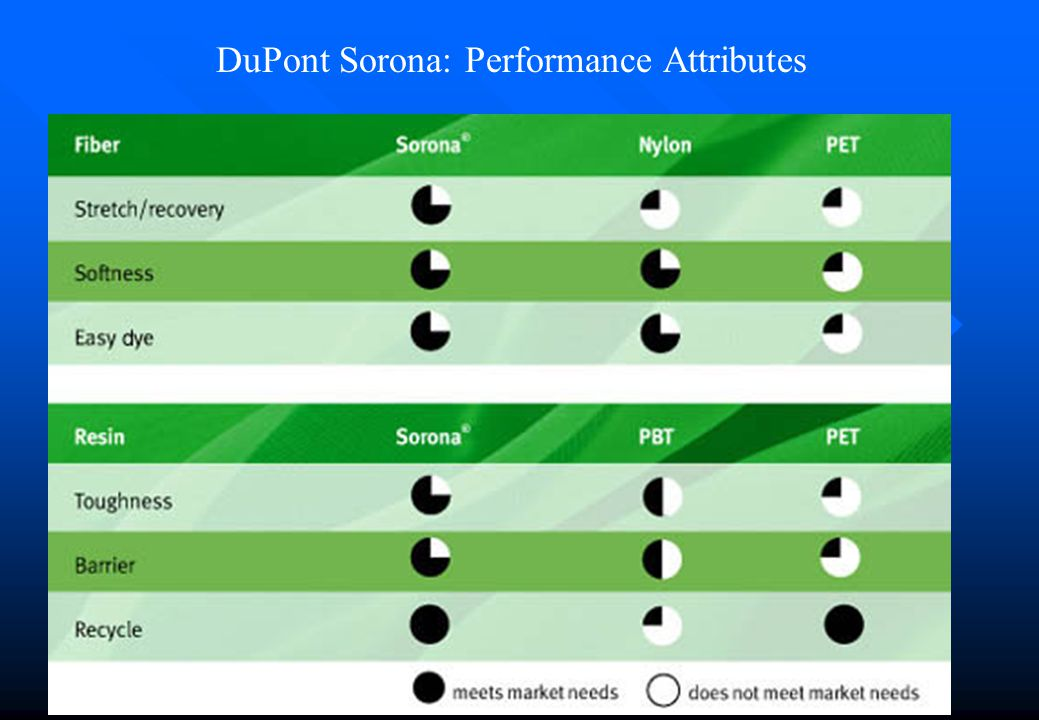 DuPont Sorona: Performance Attributes