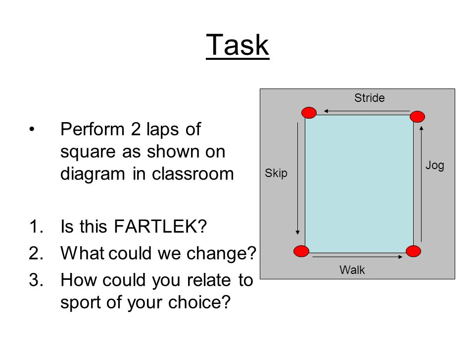 Task Perform 2 laps of square as shown on diagram in classroom
