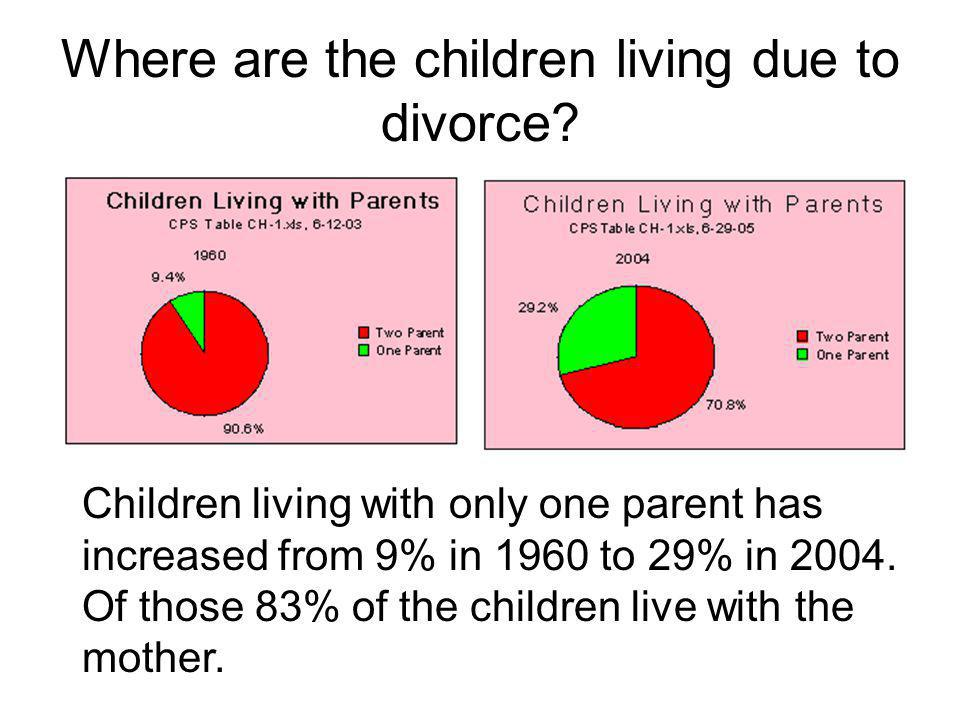 Where are the children living due to divorce