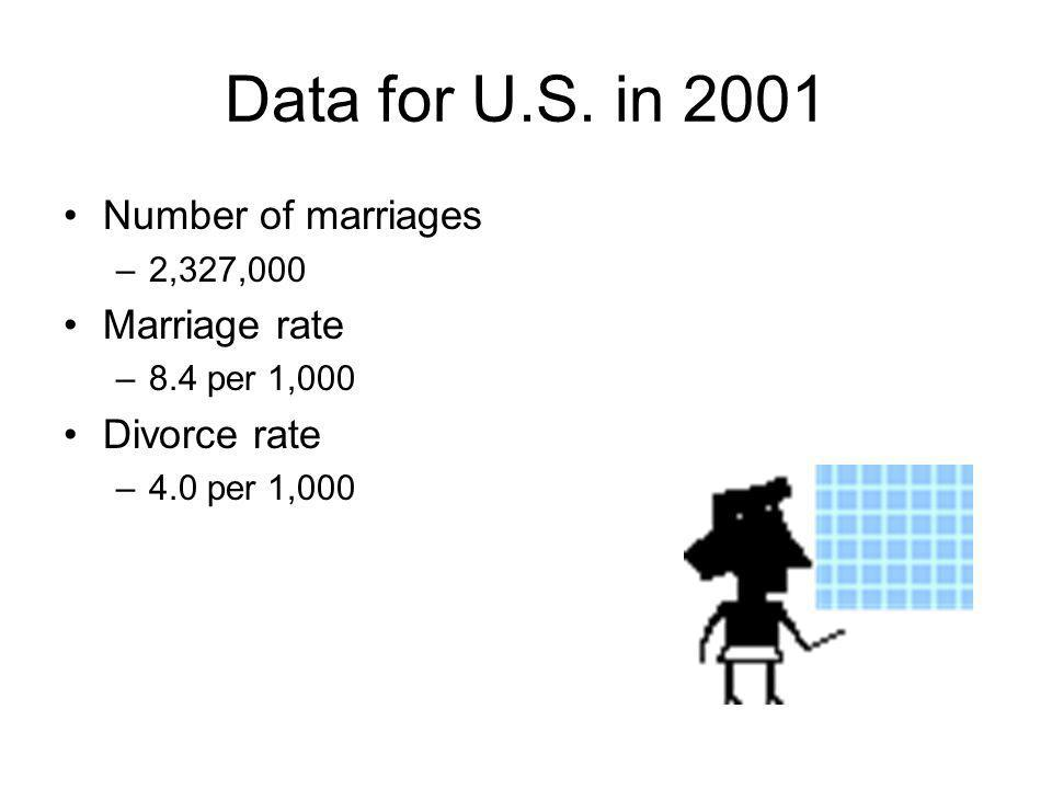 Data for U.S. in 2001 Number of marriages Marriage rate Divorce rate