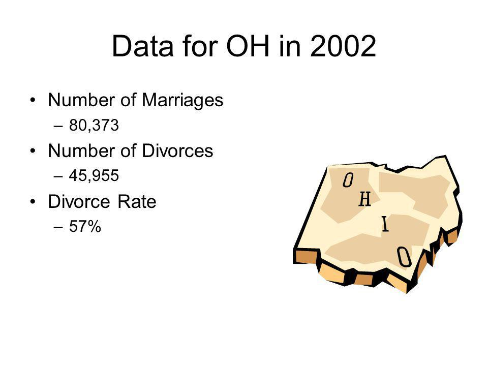 Data for OH in 2002 Number of Marriages Number of Divorces