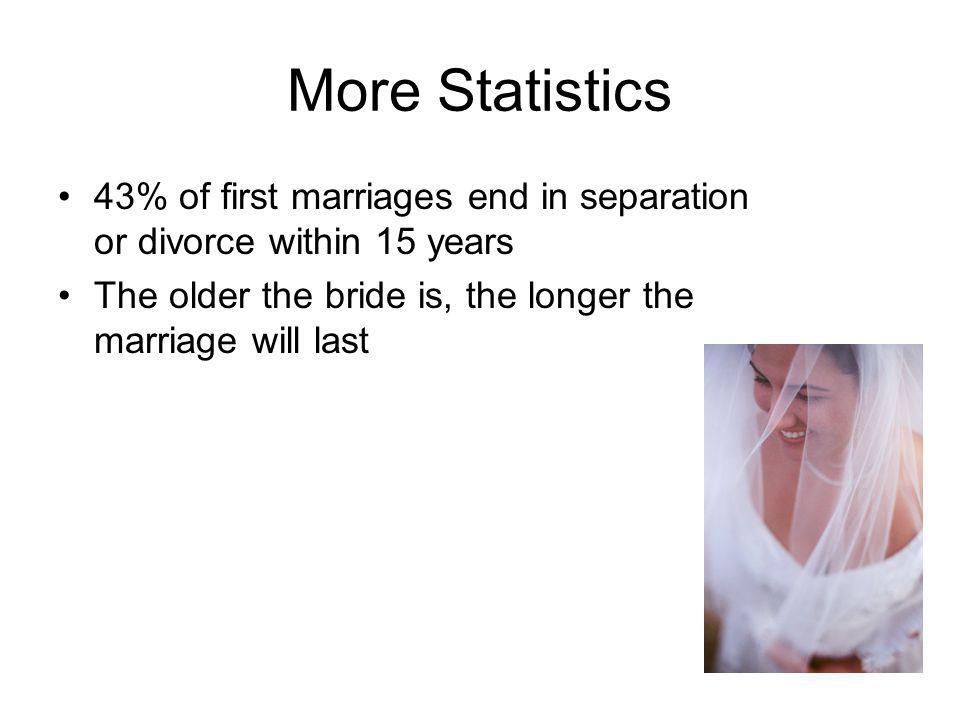 More Statistics 43% of first marriages end in separation or divorce within 15 years.