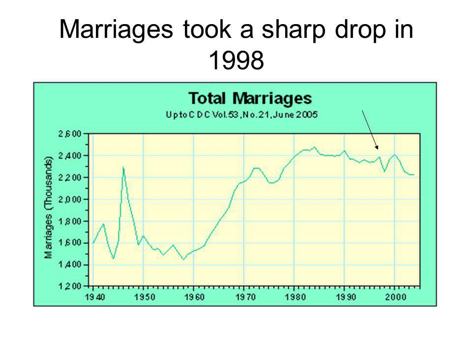 Marriages took a sharp drop in 1998