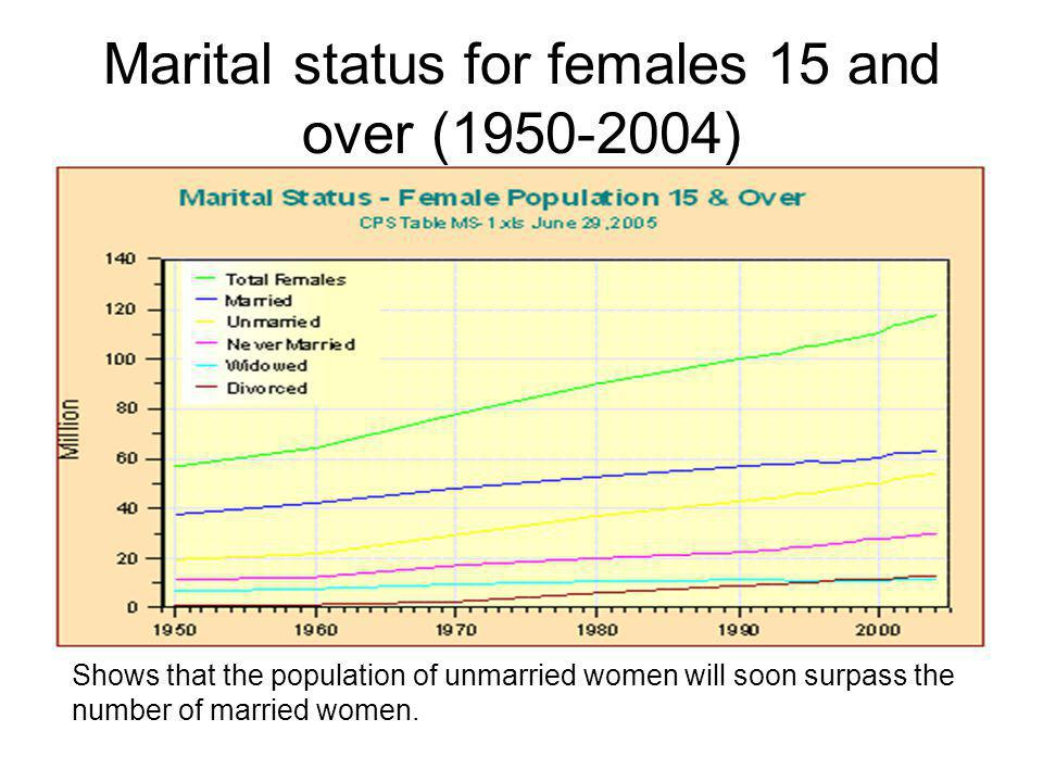 Marital status for females 15 and over (1950-2004)
