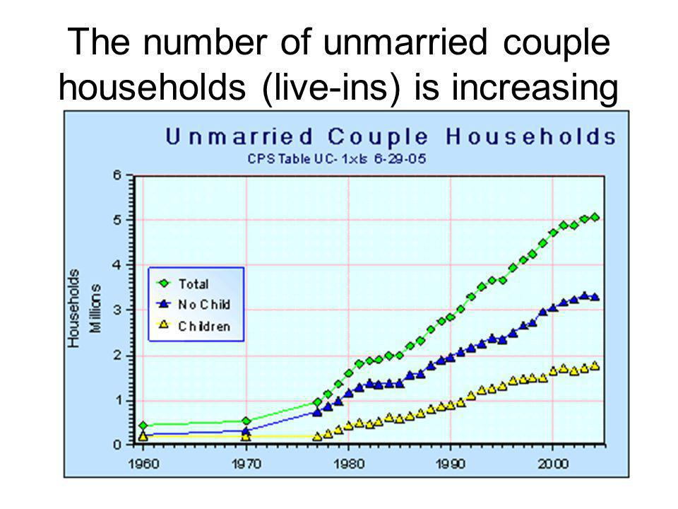 The number of unmarried couple households (live-ins) is increasing