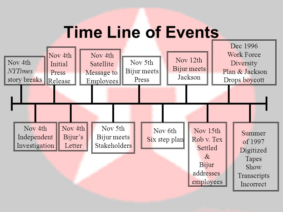 Time Line of Events Dec 1996 Work Force Diversity Plan & Jackson