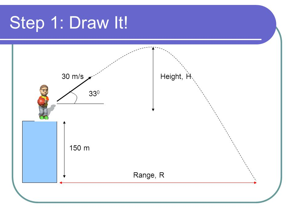 Step 1: Draw It! 30 m/s Height, H 330 150 m Range, R