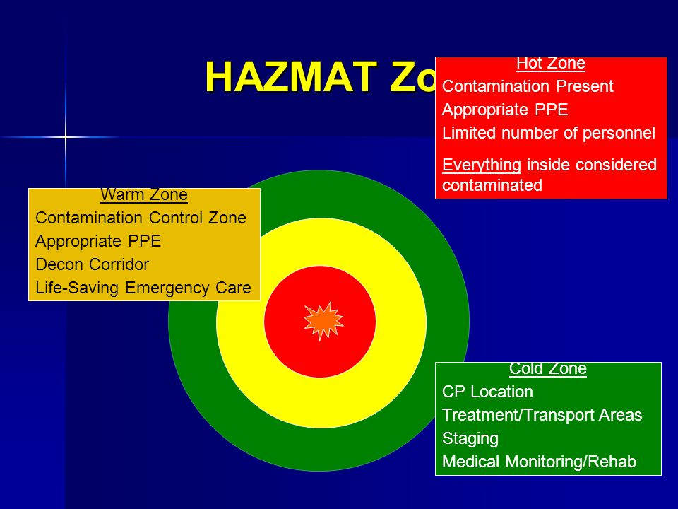 HAZMAT Zones Hot Zone Contamination Present Appropriate PPE
