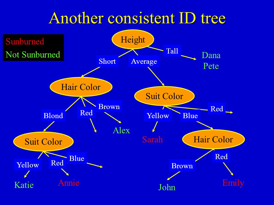 Another consistent ID tree