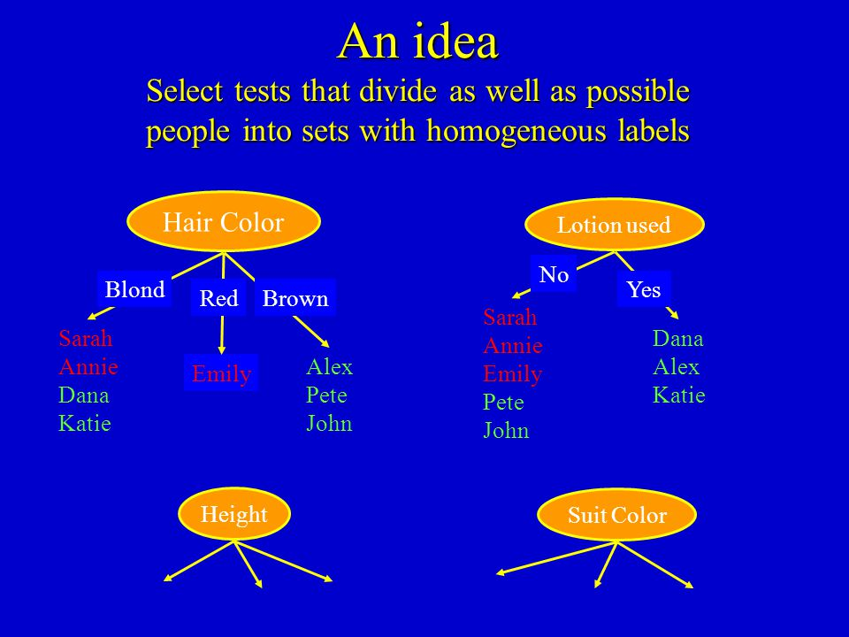 An idea Select tests that divide as well as possible people into sets with homogeneous labels