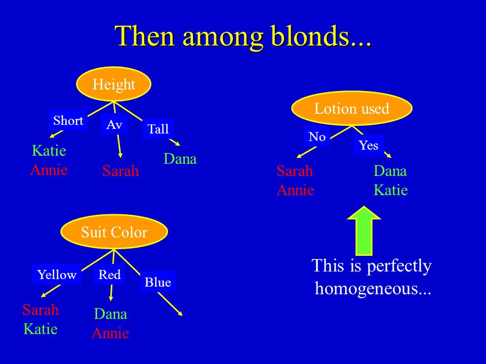 Then among blonds... This is perfectly homogeneous... Height Katie
