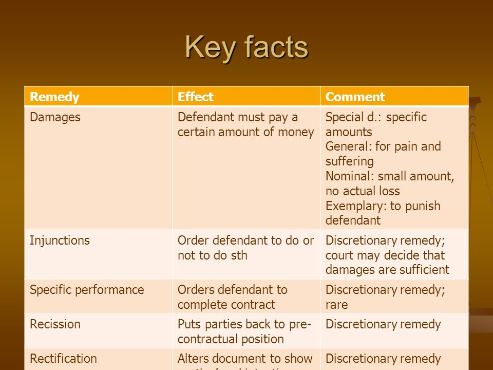 Key facts Remedy Effect Comment Damages
