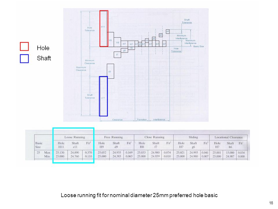 Loose running fit for nominal diameter 25mm preferred hole basic