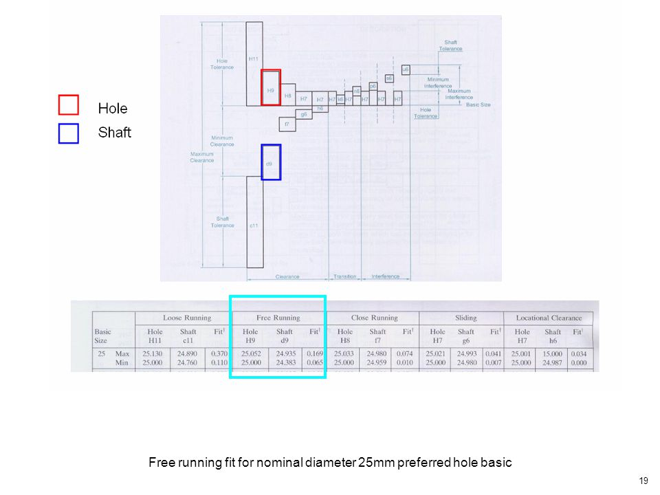 Free running fit for nominal diameter 25mm preferred hole basic