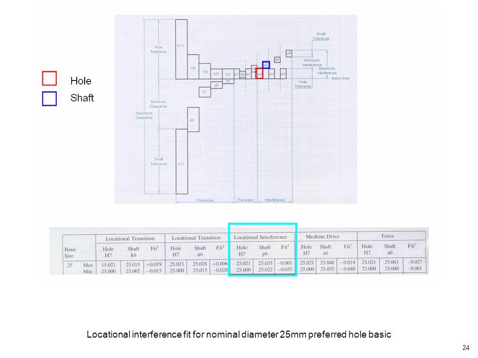 Locational interference fit for nominal diameter 25mm preferred hole basic