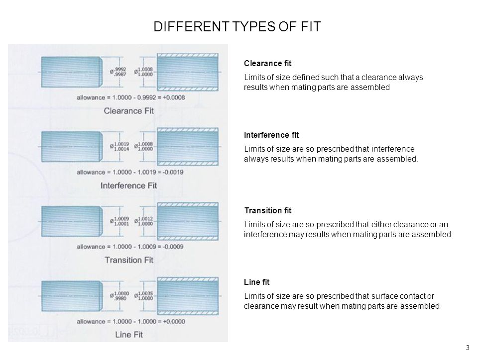 DIFFERENT TYPES OF FIT Clearance fit
