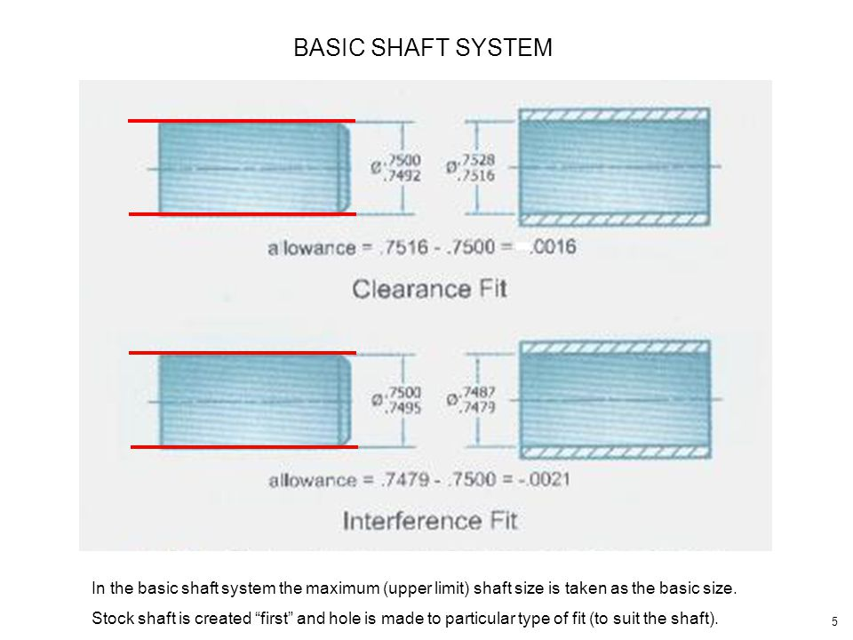 BASIC SHAFT SYSTEM In the basic shaft system the maximum (upper limit) shaft size is taken as the basic size.