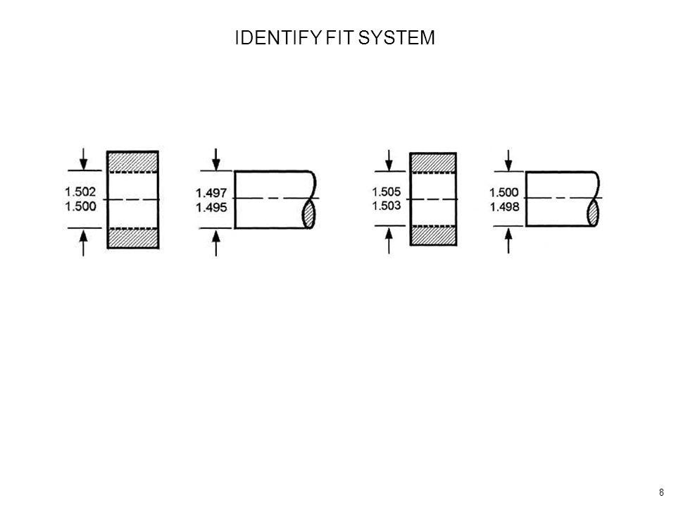 IDENTIFY FIT SYSTEM