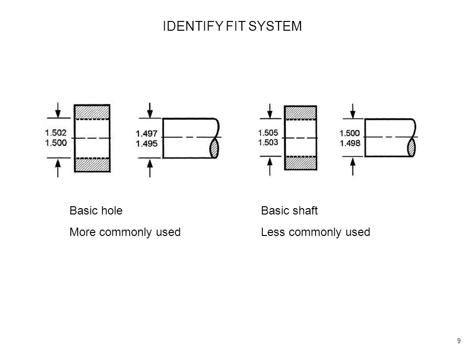 IDENTIFY FIT SYSTEM Basic hole More commonly used Basic shaft