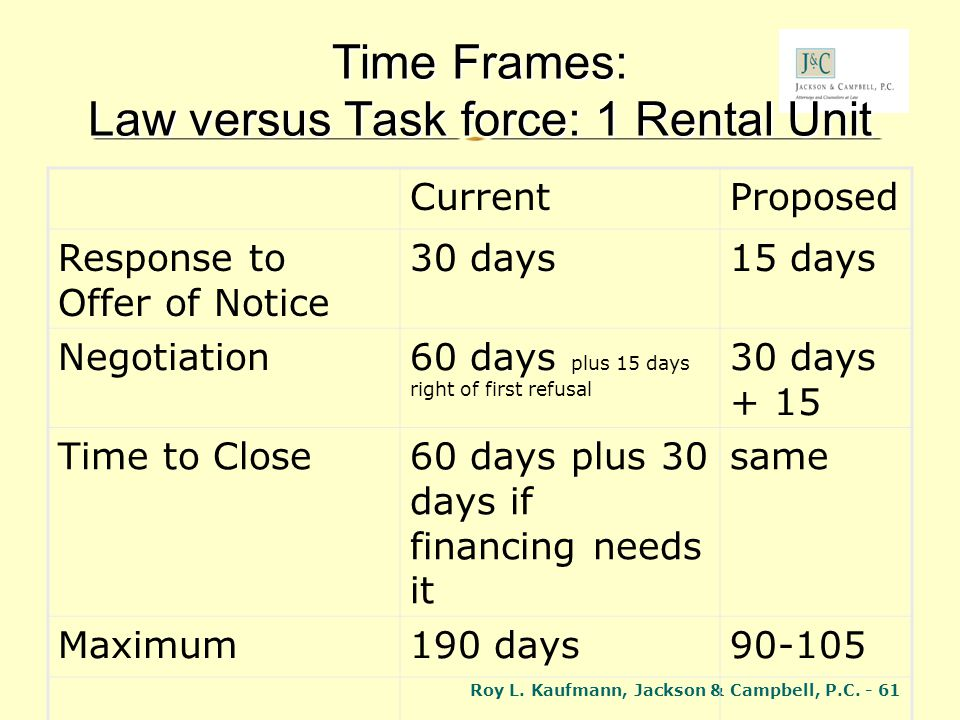 Time Frames: Law versus Task force: 1 Rental Unit