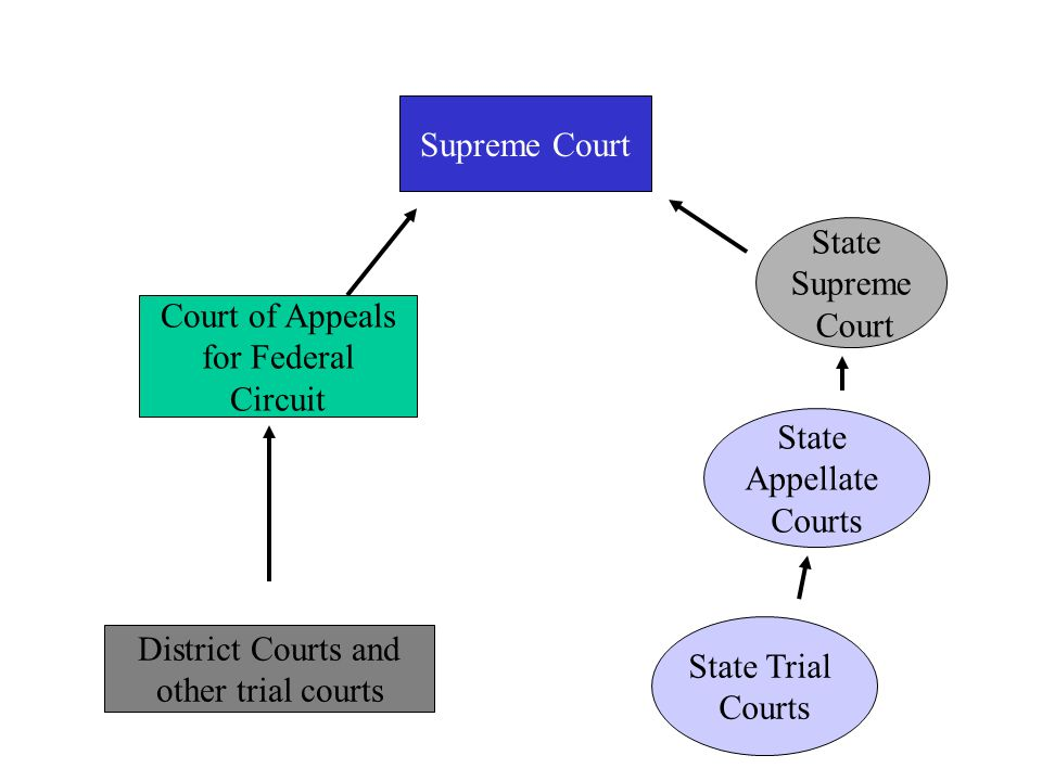 Court of Appeals for Federal Circuit