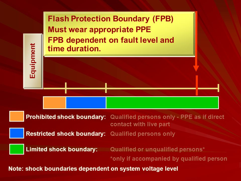 Flash Protection Boundary (FPB) Must wear appropriate PPE
